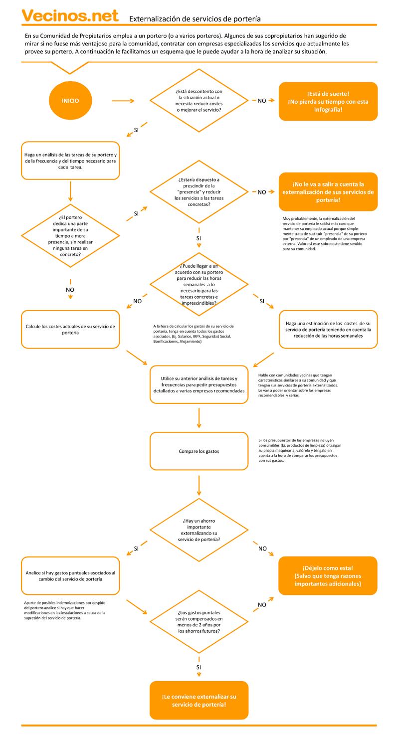 Infografia-Externalizacion-de-Servicio-de-Porteria